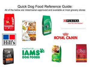 Inexpensive Quality Dog Food