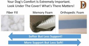Dog Luxury Beds The support Under the Cover. Support and Comfort Matter.