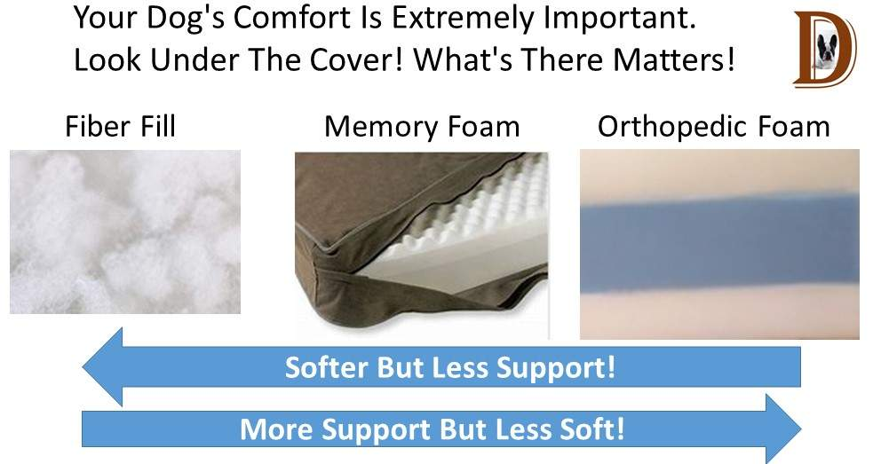 Your Dog's Comfort Is Extremely Important. Look Under The Cover! What's There Matters!